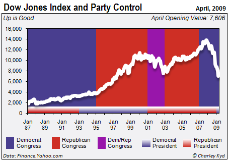 The Dow Jones Index and Party Control